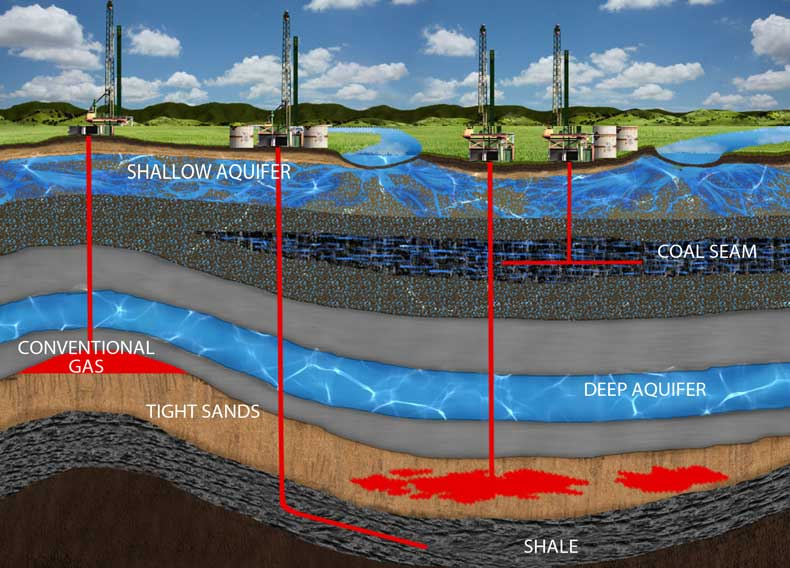 dangers of fracking, fracking risks, fracking pros and cons, what is fracking, impacts of fracking, fracking definition, hydraulic fracturing