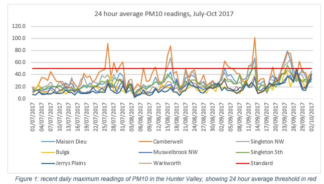 PM10averageJulOct17.JPG