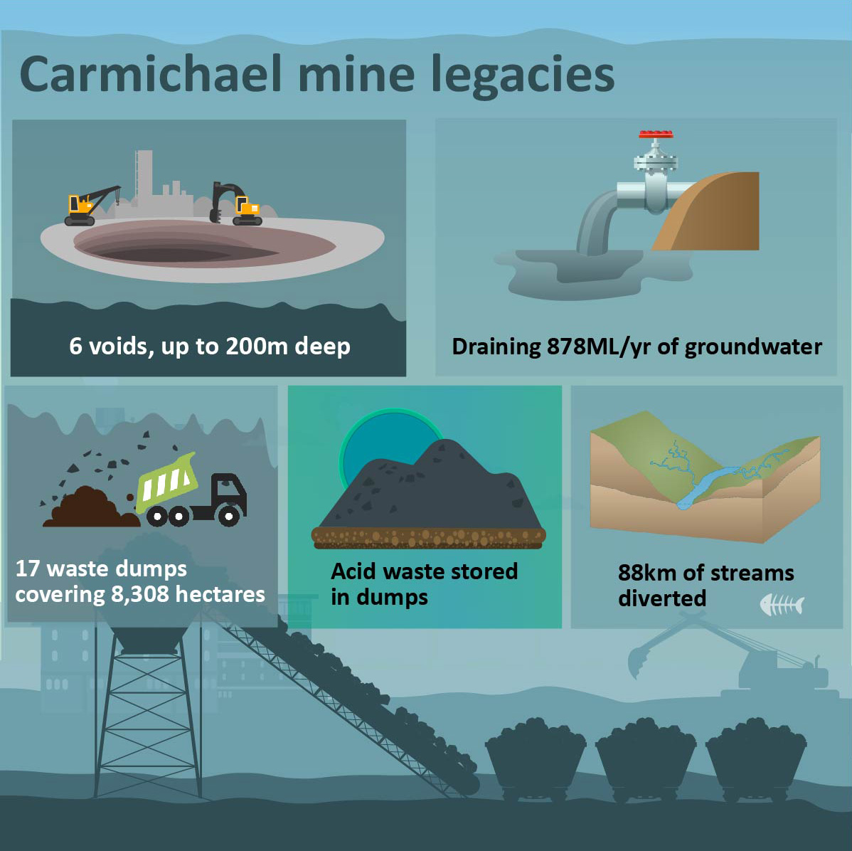 the proposed rehabilitation framework for the adani carmichael coal mine  clearly does not meet mining industry standards and commitments