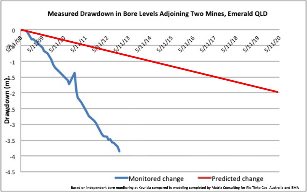Drawdown_Graph_to_June.jpg