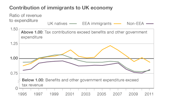 Contribution of immigrants to UK economy