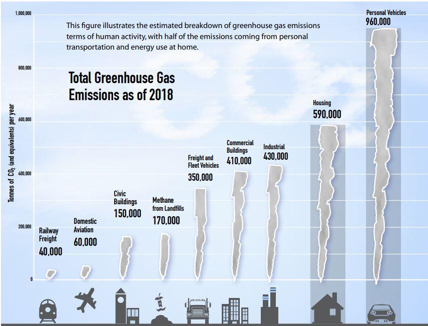 Emission Facts