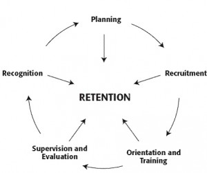 Retention-Cycle-300x251.jpg