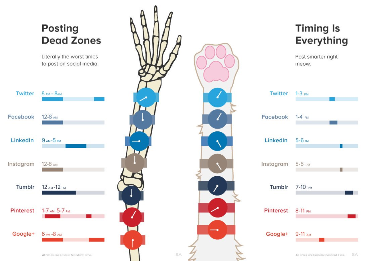 Best Times to send Social Media Messages