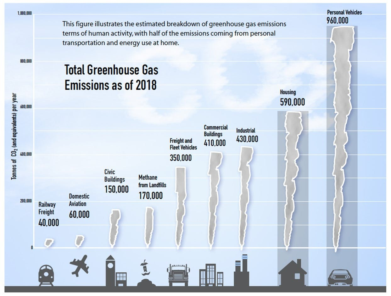 A bar chart indicating total greenhouse gas emissions as of 2018 in London. Personal vehicles is the largest contributor.