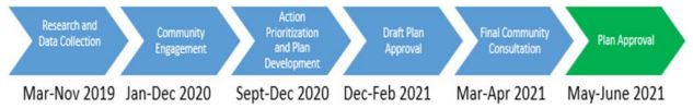 The revised timeline for the CEAP. From March 2019 to June 2021