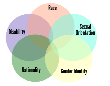 5 spheres intersecting (clockwise): race, sexual orientation, gender identity, nationality, disability.