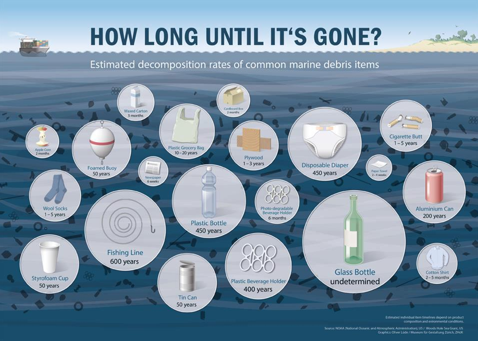 How long plastics last