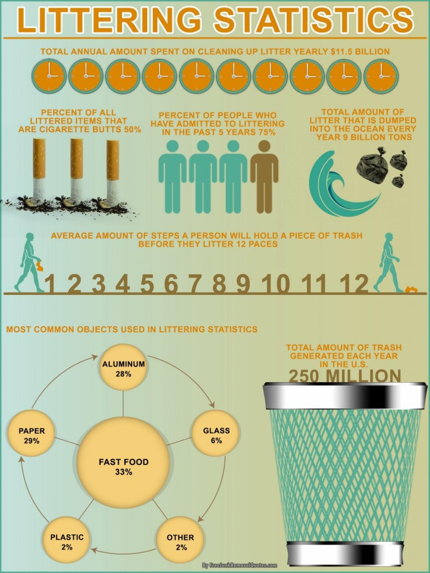 Littering Statistics