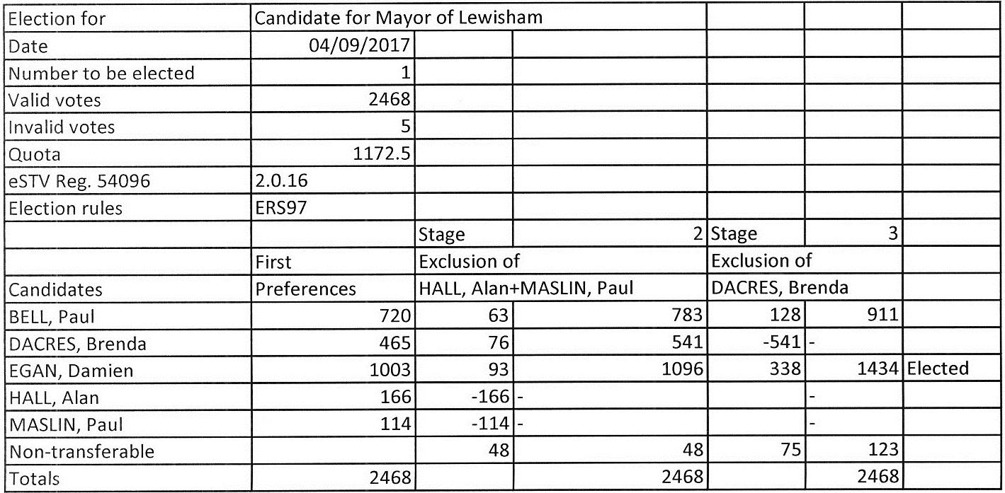 Lewisham_tables.jpg