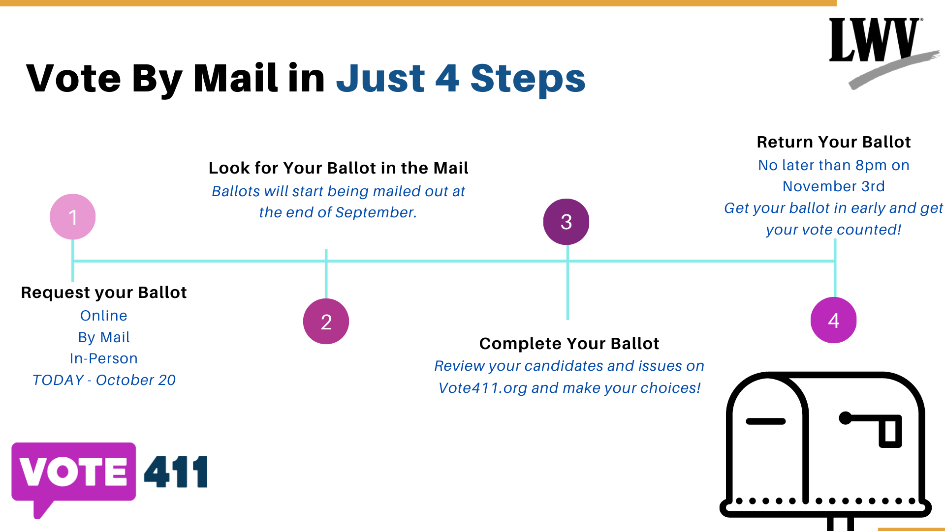 Vote By Mail in Just 4 Steps Graphic - Info also in text below