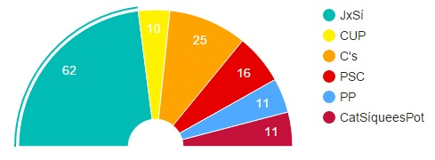 Results Catalan Elections