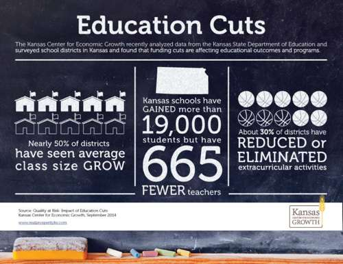 Education cuts inforgraphic