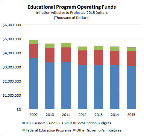 Actual $ spent on education