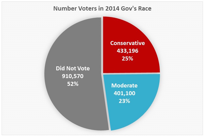 Gov2014Turnout.jpg