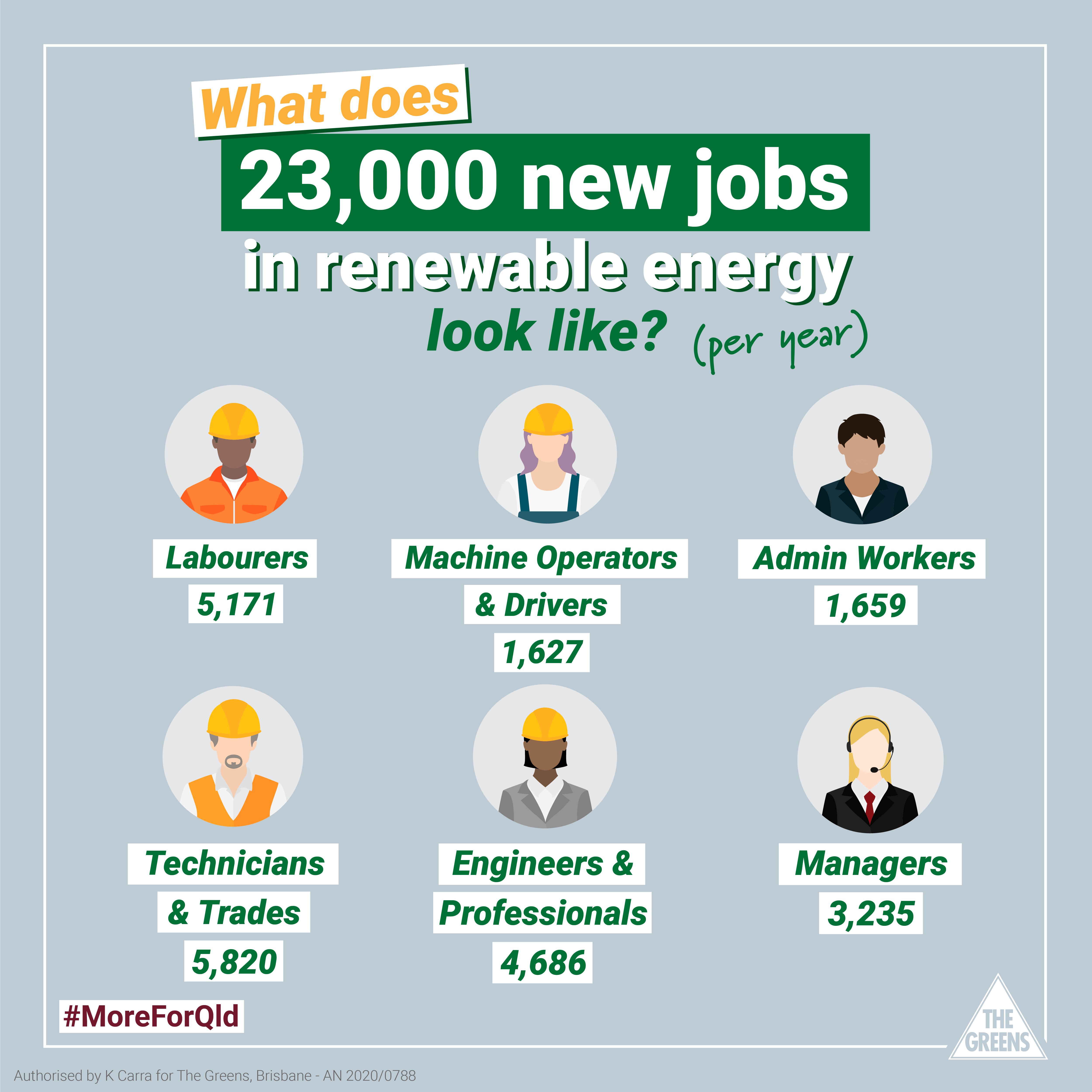 graphic showing breakdown of occupations