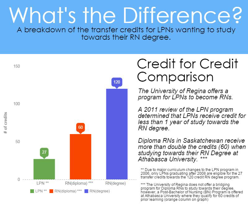 A Comparison Of The Differences Between An Associate Degree In