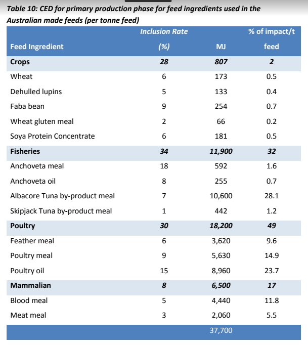 Tasmanian farmed salmon feed Ingredient types