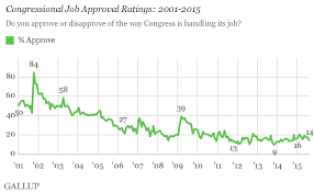 Congress' approval