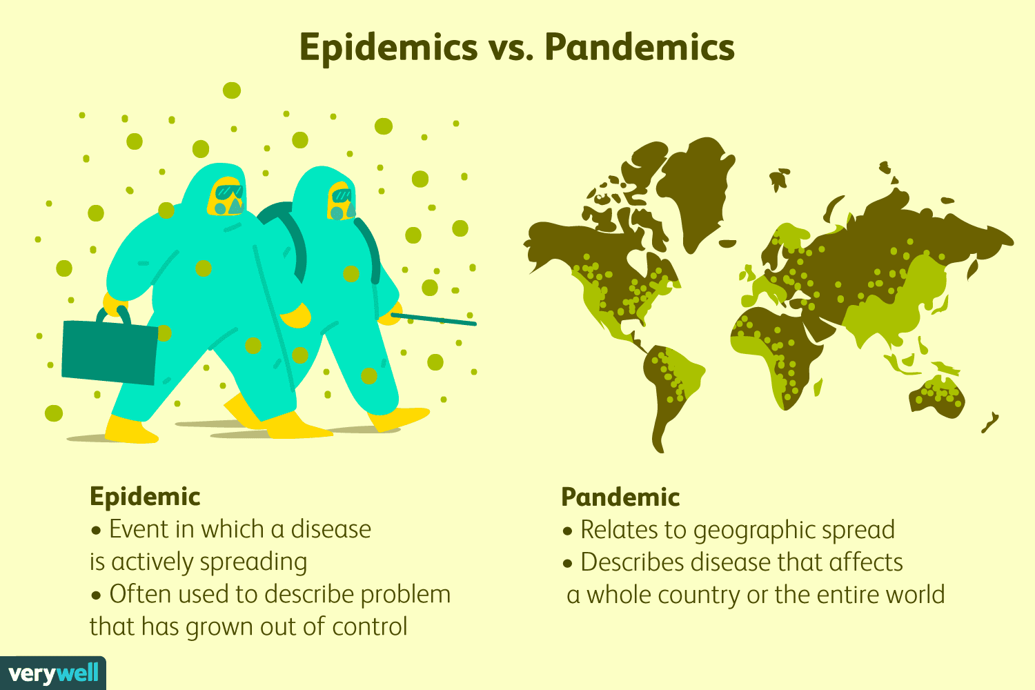 Compare epidemic-pandemic