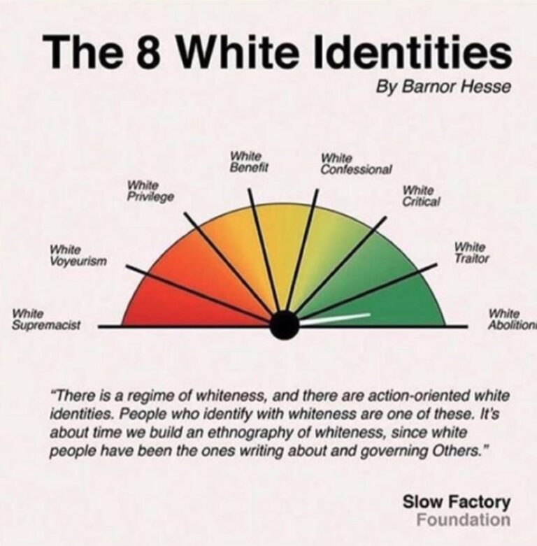 Classifications of white