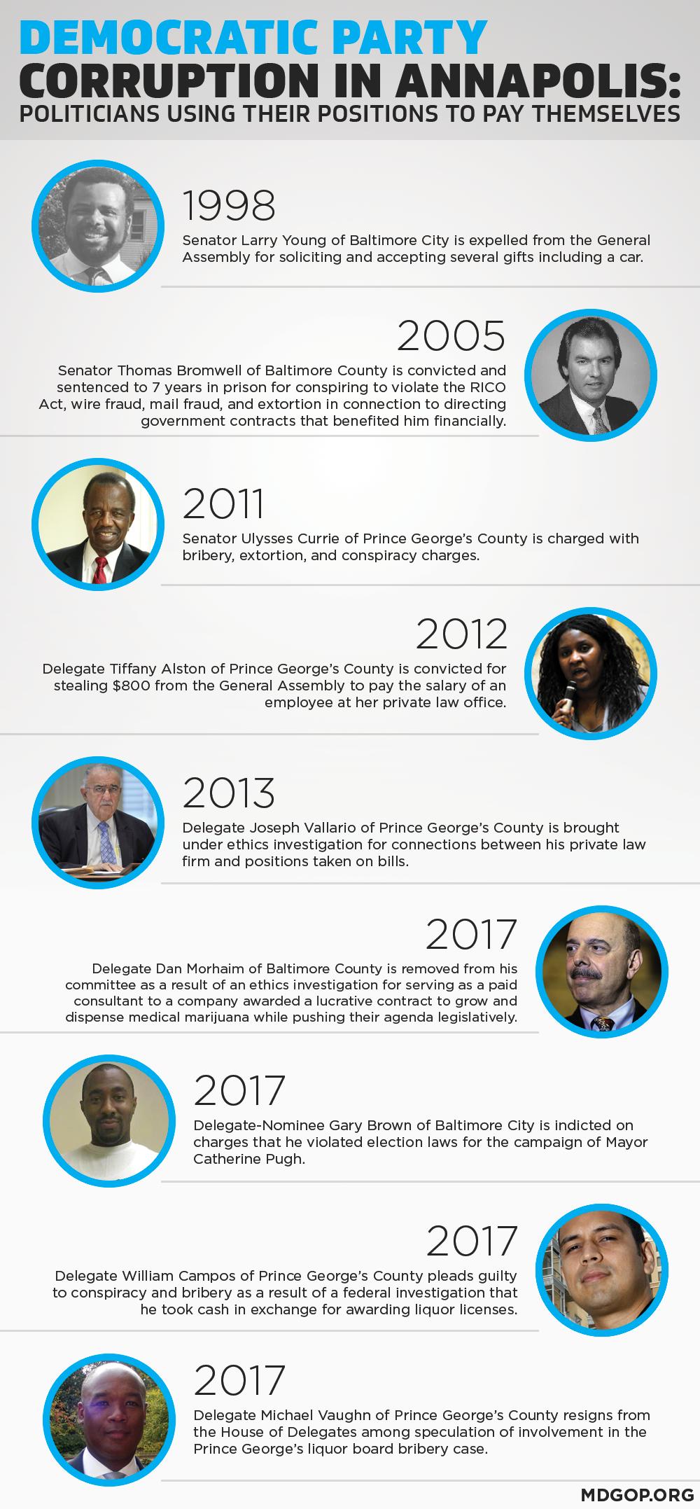 MD Dems Timeline of Depravity