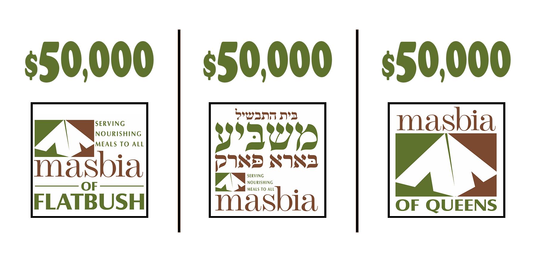masbia charity food match goal