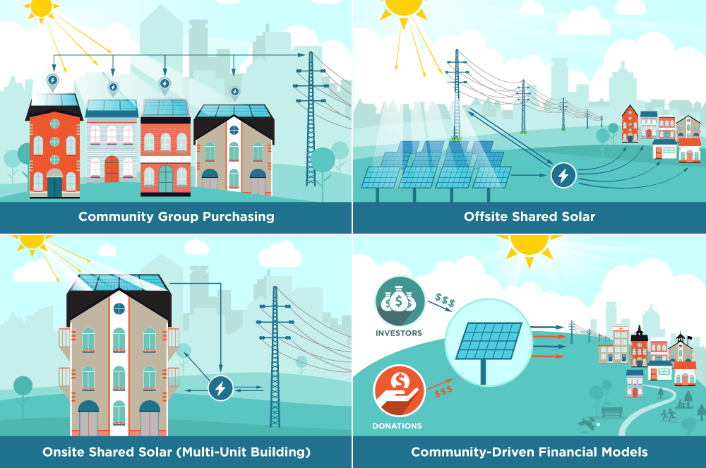 community shared solar infographic
