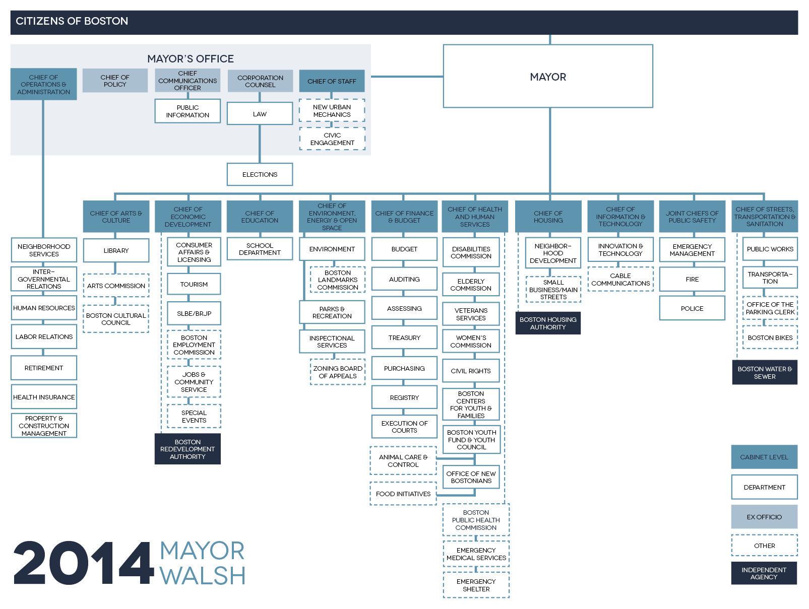 mayoral_cabinet.jpg