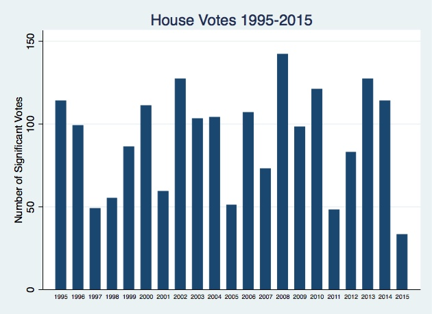 House_Votes_Bar_Graph.jpg