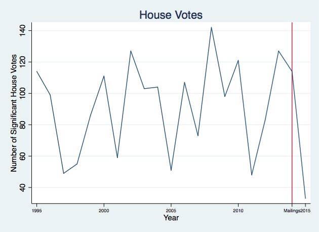 House_Votes_Graph.jpg
