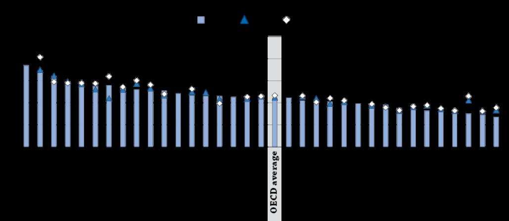 Proporzione della spesa pubblica dedicata all'istruzione(OECD, 2005, 2008, 2013)