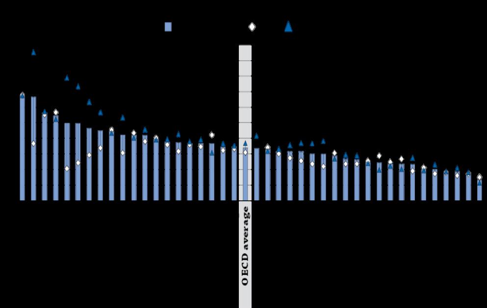 Proporzione di NEET tra i 20-24enni, per genere(OECD, 2015)