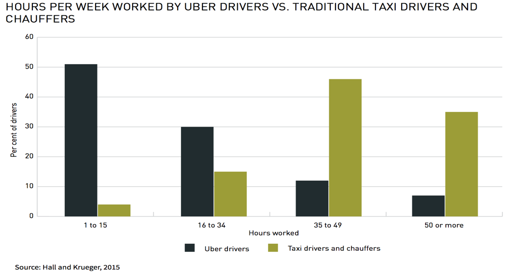 Hours per Week worked by Uber drivers vs traditional