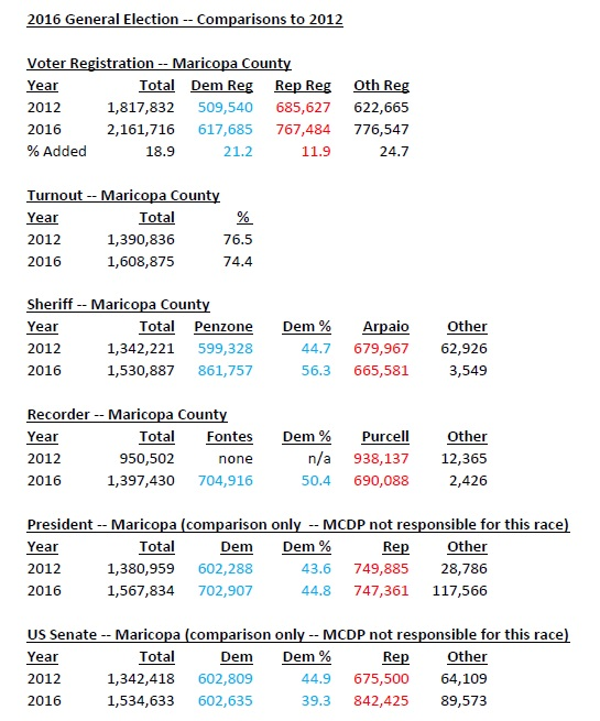2016_General_Election_--_Comparisons_to_2012.jpg