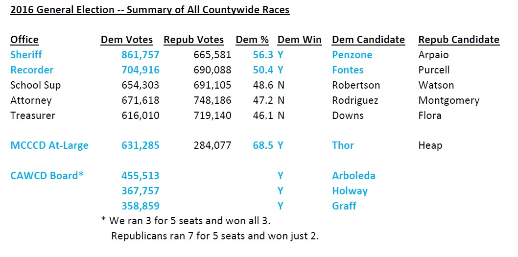 2016_General_Election_--_Summary_of_All_Countywide_Races.jpg
