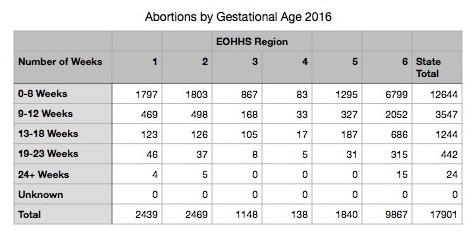 Abortion-as-Gestational-Age-2016.jpg