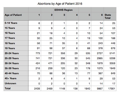 Abortions-by-Age-of-Patient-2016.jpg
