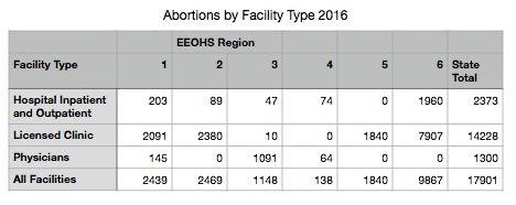 Abortions-by-Facility-Type-2016.jpg