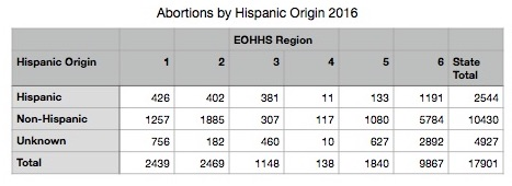 Abortions-by-Hispanic-Origin-2016.jpg