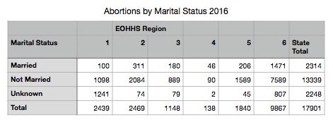 Abortions-by-Marital-Status-2016.jpg