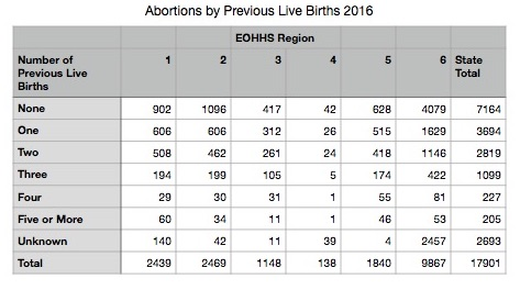 Abortions-by-Previous-Live-Births-2016.jpg