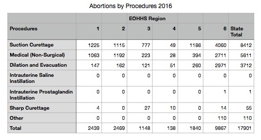 Abortions-by-Procedures-2016.jpg