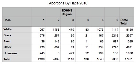 Abortions-by-Race-2016.jpg