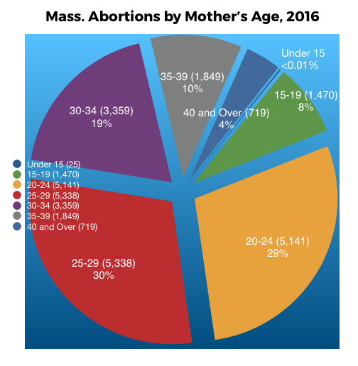 Abortion_by_Mothers_Age_2016.png