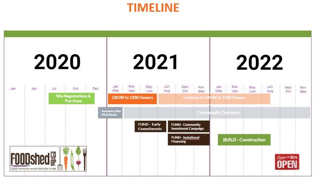 FSC Timeline 2020
