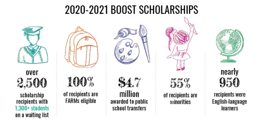 BOOST scholarships 2020-21 facts