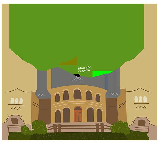 MDG på stortinget 2021