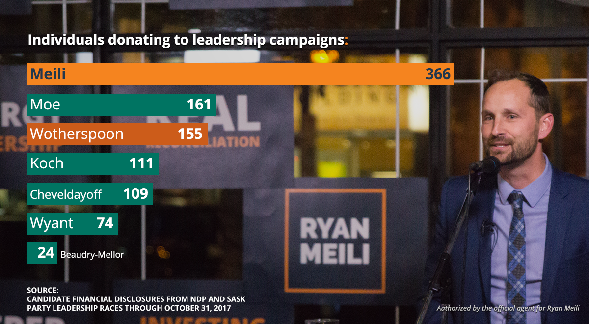 Meili leads the field in individual donations