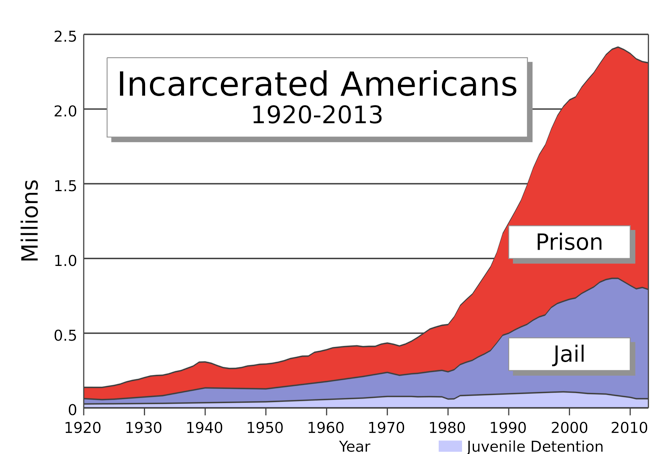 Incarceration_chart.png
